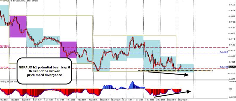 week4 GBPAUD h1 bear trap macd divergence 190115