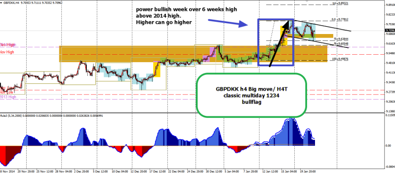 week4 GBPDKK h4t Big move 1234 220115