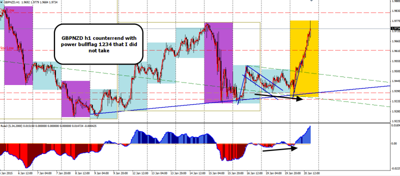 week4 GBPNZD h1 1234 missed trade with divergence 210115