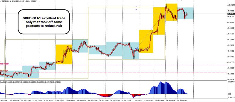 week5 GBPDKK +190 A trade outcome 280115