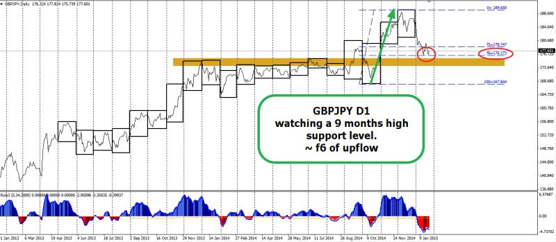 week5 GBPJPY D1 f6 9 months support upflow 260115