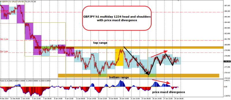 week5 GBPJPY h1 multiday 1234 with macd divergence 290115