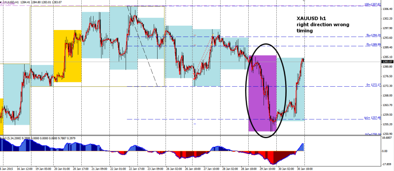 week5 XAUUSD h1 right direction wrong timing 310115