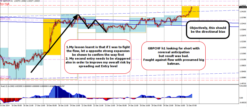 week53 GBPCHF -60 how the flow shld be seen objectively 311214