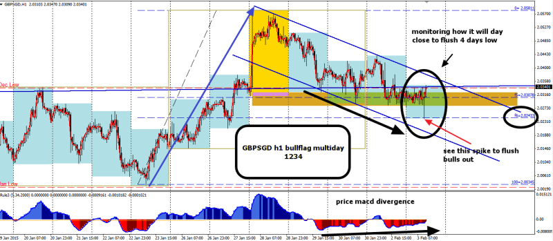 week6 GBPSGD h1 multiday 1234 divergence 030215
