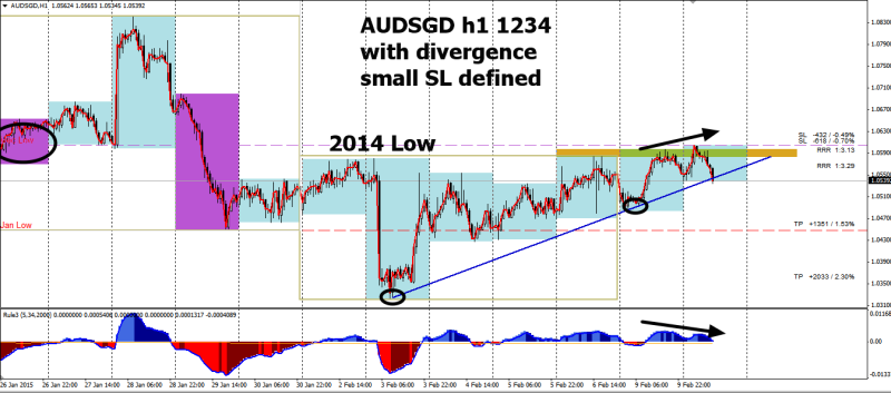 week7 AUDSGD h1 1234 with divergence SL defined 100215