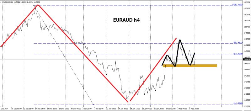 week7 EURAUD h4 hns forming 090215