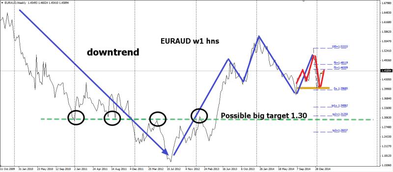 week7 EURAUD w1 hns big target 090215