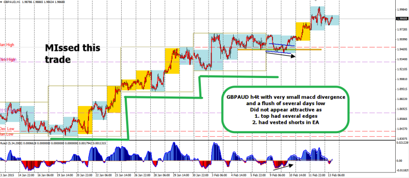 week7 GBPAUD h1 missed trade with h4t macd divergence flush 130215