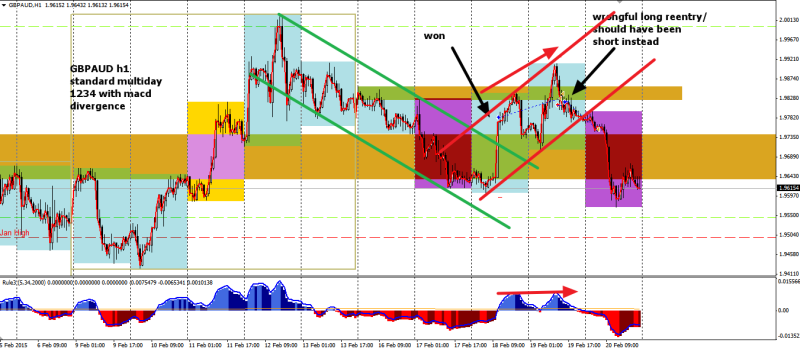 week8 GBPAUD h1 standard multiday 1234 with macd divergence 220215