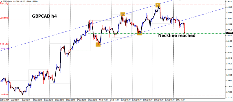 week10 gbpcad h4 neckline reached 050315