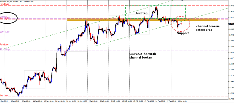 week10 GBPCAD h4 wr4b channel broken 040315