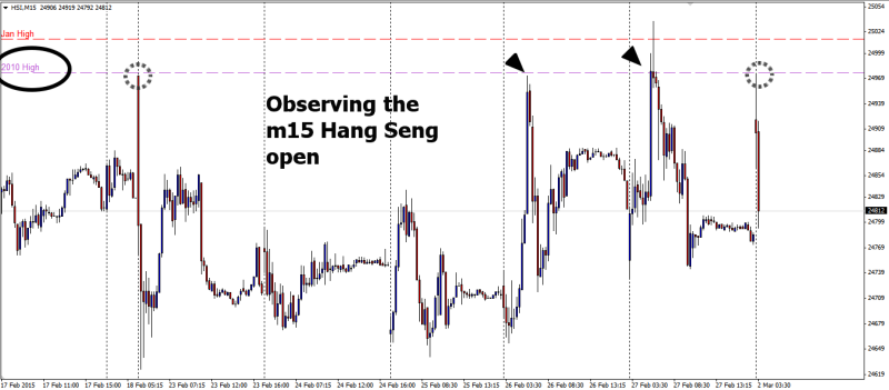 week10 Hang Seng m15 gap open 020315