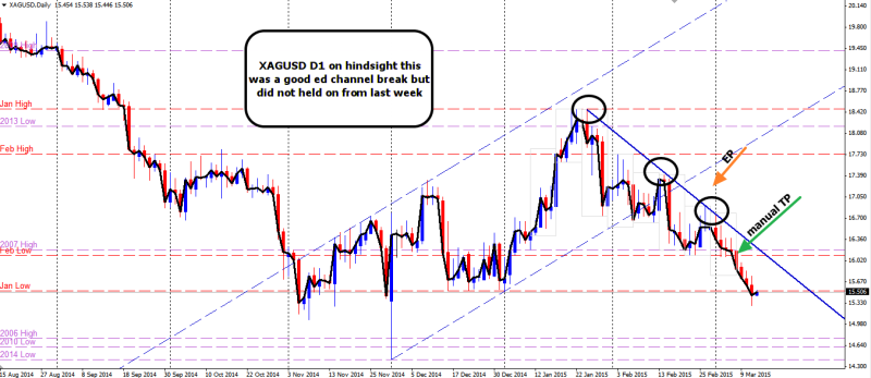 week11 XAGUSD hindsight excellent entry 120315