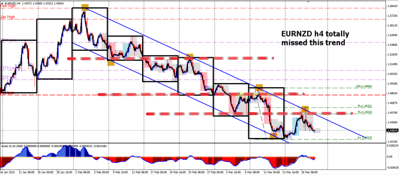 week12 EURNZD h4t totally missed this trend 200315