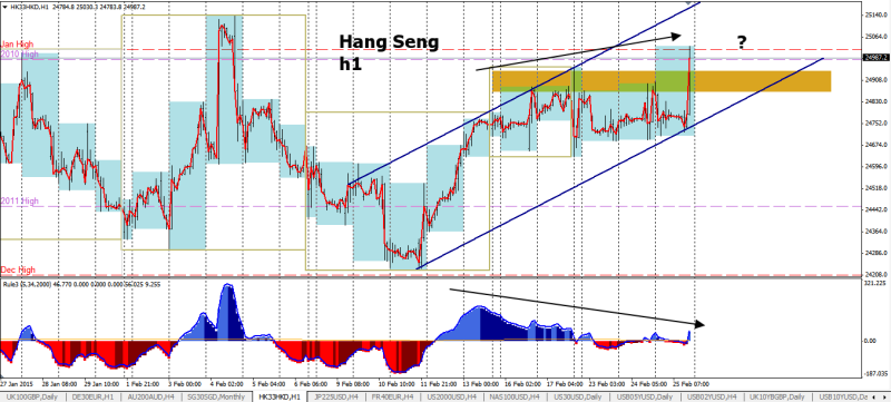 week9 Hang Seng h1 divergence 260215