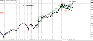 week14 DAX30 h4 new highs 100415