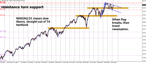 week15 NASDAQ D1 textbook example 110415