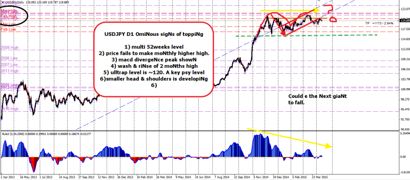 week15 USDJPY D1 omiNous top 140415