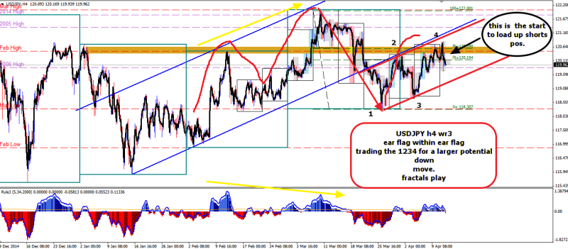 week15 USDJPY h4 fractals flag within flag 140415