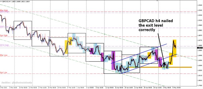 week19 GBPCAD h4 nailed the exit level correctly 090515