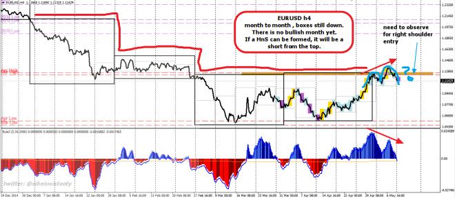 week20 EURUSD h4 WR2D1B with h4 hns macd divergence 110515