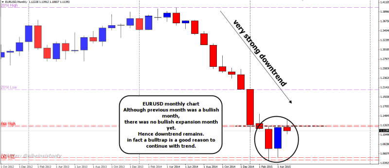 week20 EURUSD monthly wr2d1b bulltrap 110515