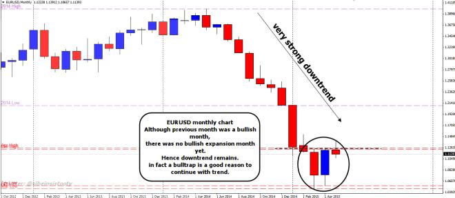 week20 EURUSD monthly wr2d1b bulltrap 110515