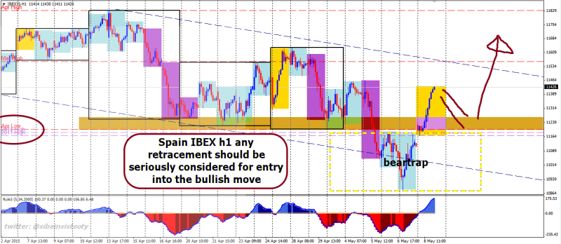 week20 IBEX h1 awaiting retracement 090515
