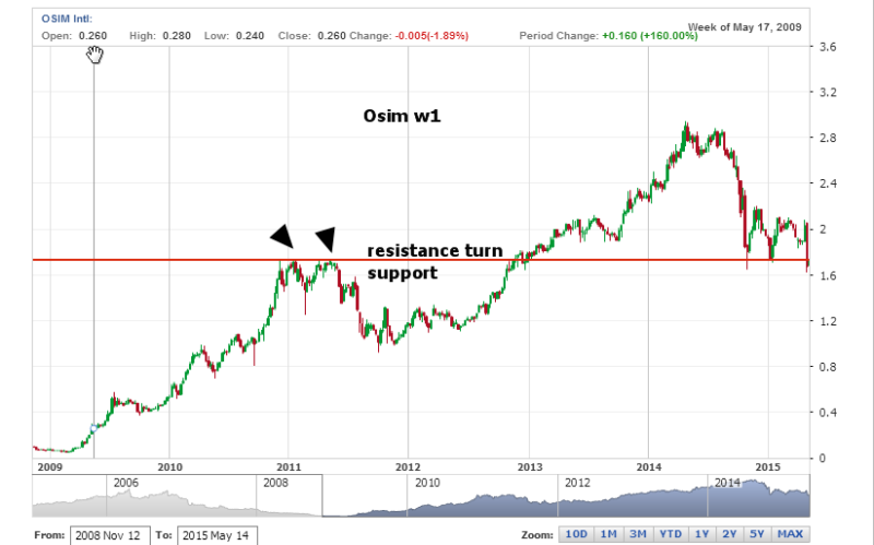 week20 osim w1 resistance turn support 150515