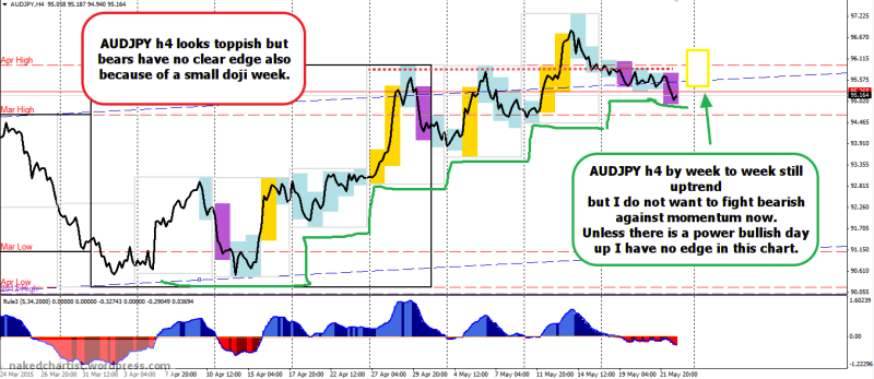 week22 AUDJPY h4 indecisive 230515