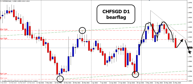 week22 CHFSGD D1 bear flag 230515