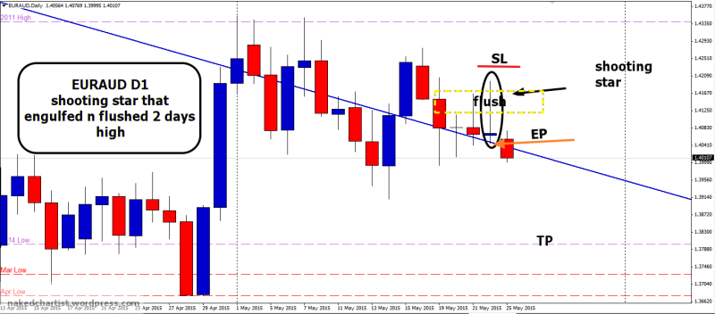week22 EURAUD D1 shooting star flush of 2 days high 250515