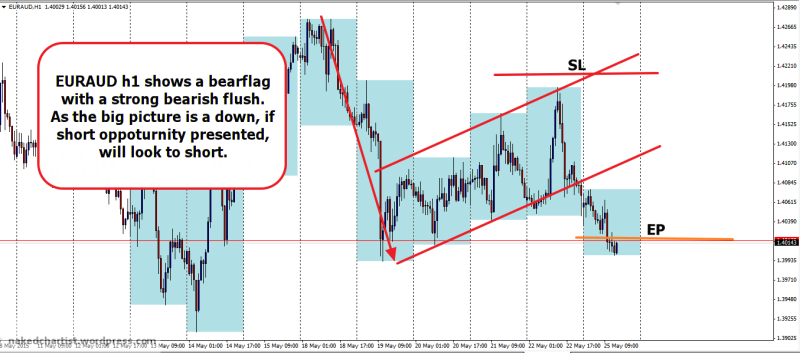 week22 EURAUD h1 bearflag 250515