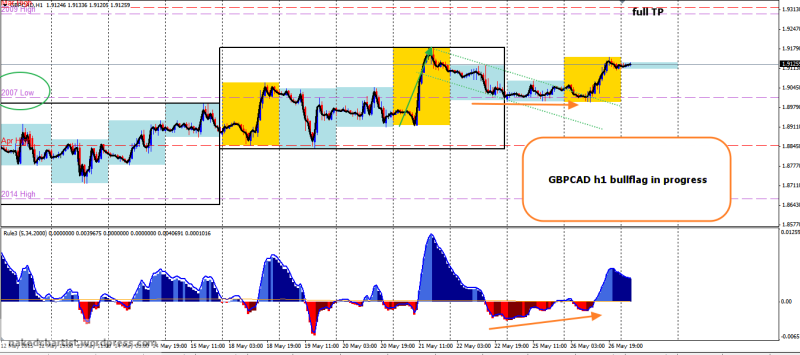 week22 GBPCAD h1 1234 bullish expansion day 270515