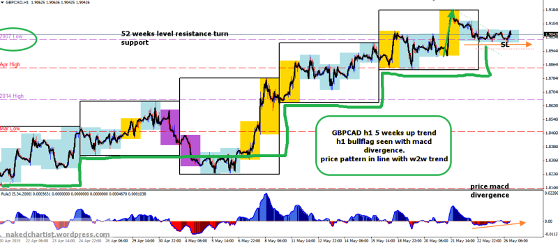 week22 GBPCAD h1 1234 h4t with macd divergence 260515