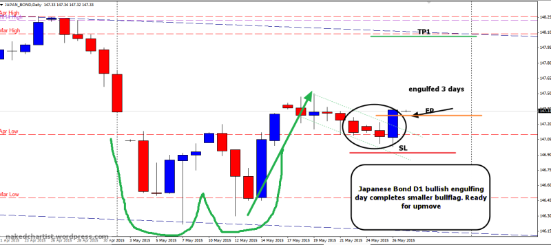 week22 Jap Bond D1 bullflag completed via bullish engulfing 270515