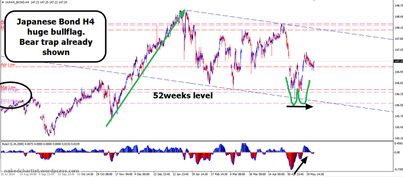 week22 Japanese Bond bullflag  with divergence 260515