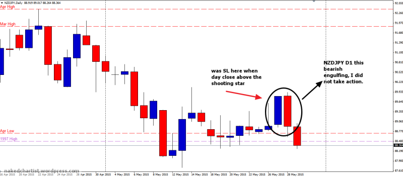 week22 NZDJPY D1 shhoting star then bearish engulfing candle did not take action 290515