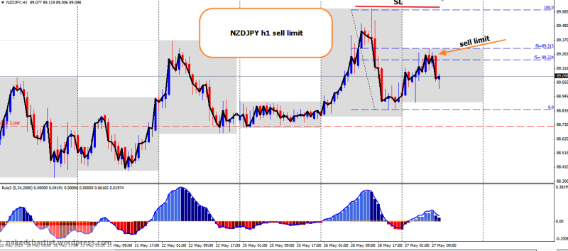 week22 NZDJPY h1 sell limit 270515