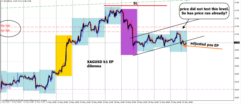 week22 XAGUSD h1 dilemna entry 230515