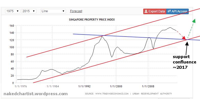 week23 Singapre PPI 300515