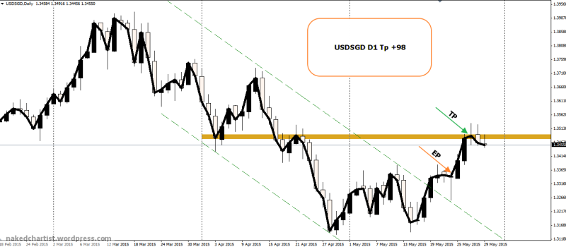 week23 USDSGD D1  line chart tp +99 310515