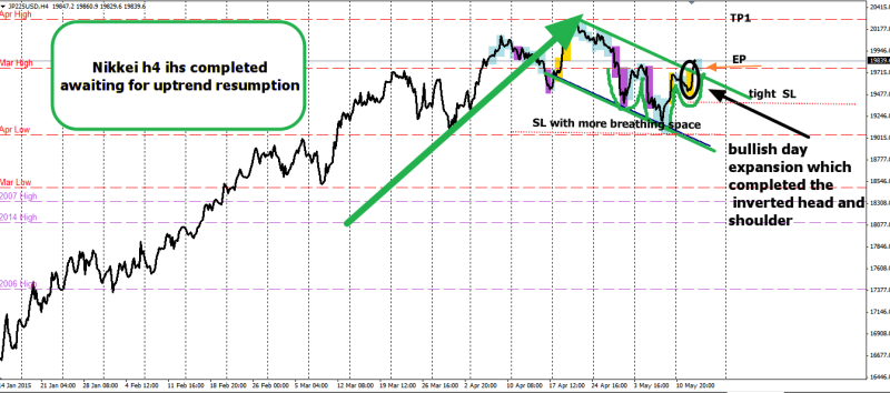 week29 Nikkei h4 ihs completed for bullflag 130515