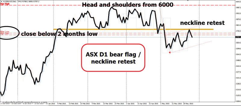 week22 ASX D1 line chart bearflag wr2b 280915