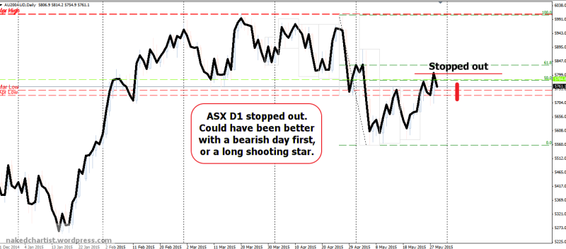 week23 ASX D1 stoppedout -80 better to wait for a bearish day expansion 300515