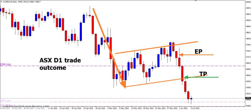 week23 ASX D1 trade outcome +100 080615