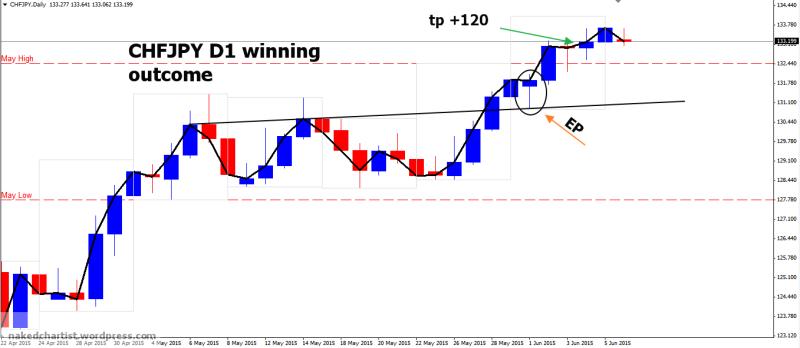 week23 CHFJPY D1 winning outcome +120 080615