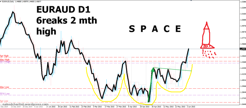 week23 EURAUD D1  6reakout 2 mth high 040615