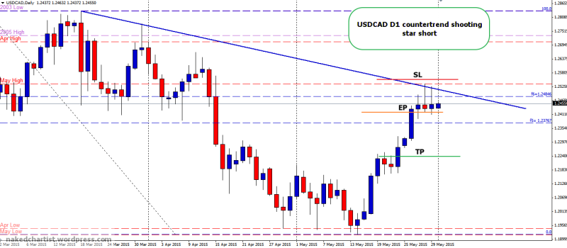 week23 USDCAD D1 shooting star short 010615